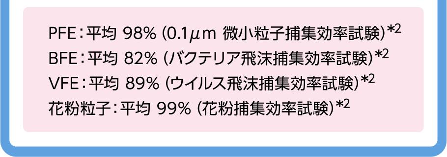 PFE:平均 98%(0.1μm 微小粒子捕集効率試験)*2 BFE:平均 82%(バクテリア飛沫捕集効率試験)*2 VFE:平均 89%(ウイルス飛沫捕集効率試験)*2 花粉粒子:平均 99%(花粉捕集効率試験)*2